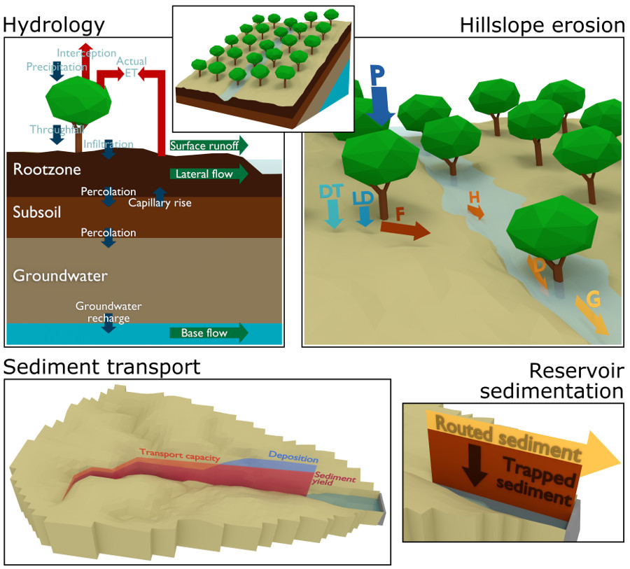 Graphical abstract for Assessing the large-scale impacts of environmental change using a coupled hydrology and soil erosion model