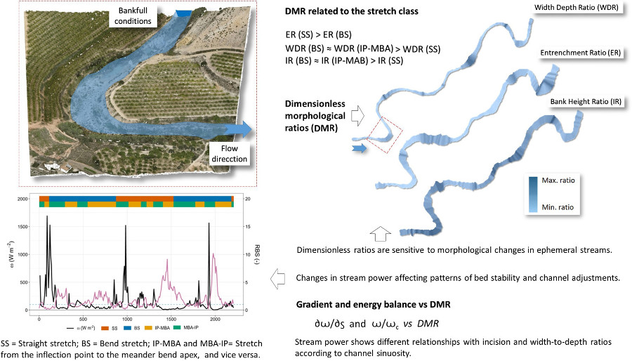 Graphical abstract for Dimensionless morphological ratios versus stream power variations at bankfull stage in an ephemeral channel